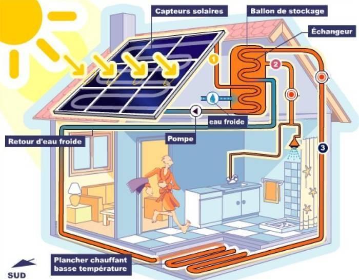 Chauffage solaire : nos conseils pour réaliser un choix malin photo 3